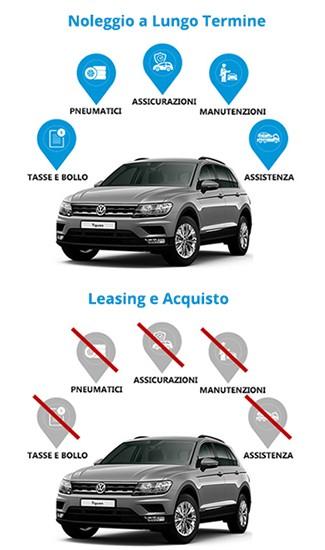 differenze noleggio leasing acquisto