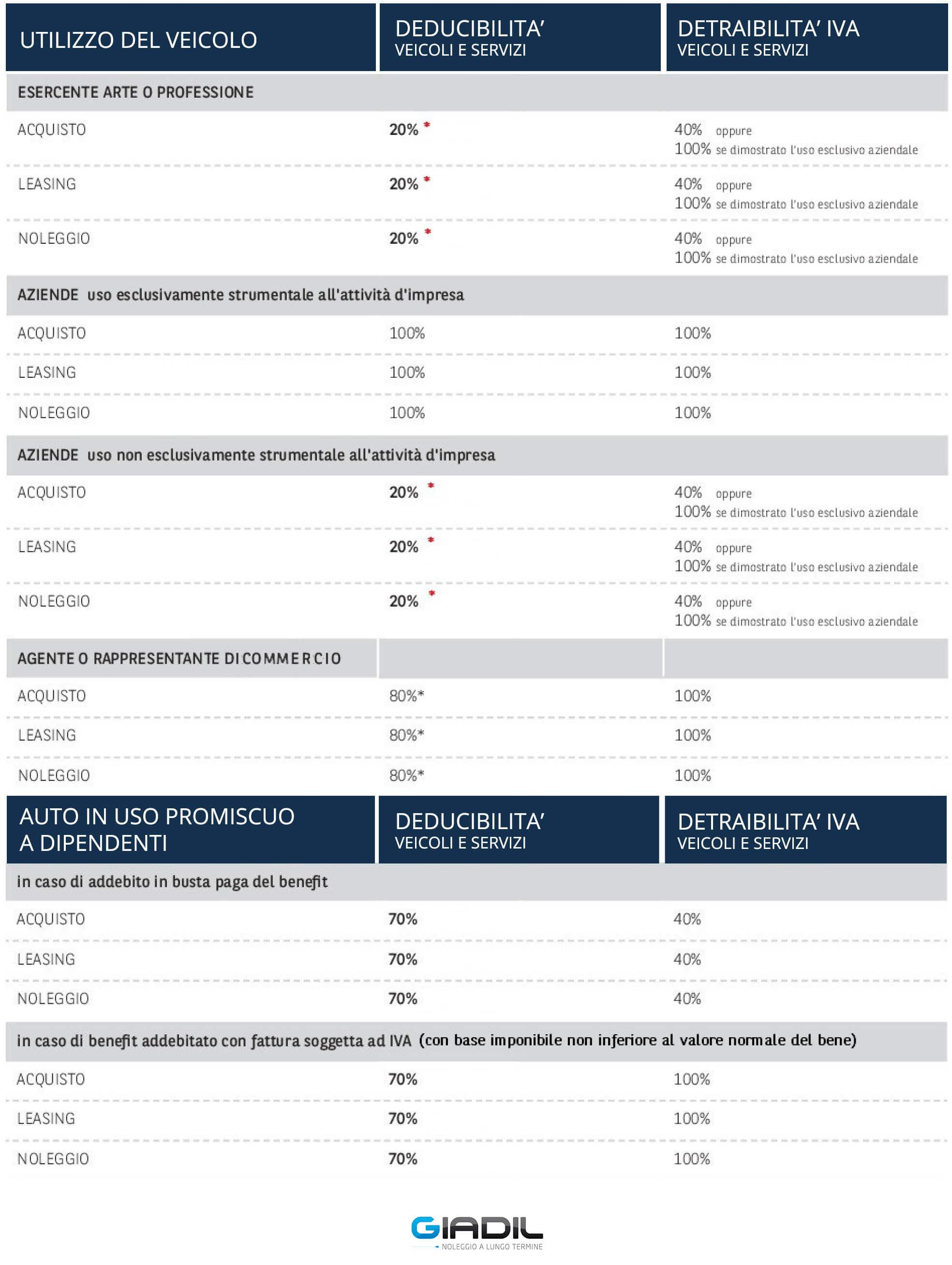 tabella fiscalità noleggio